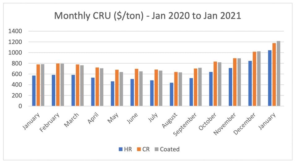 steel price cru data